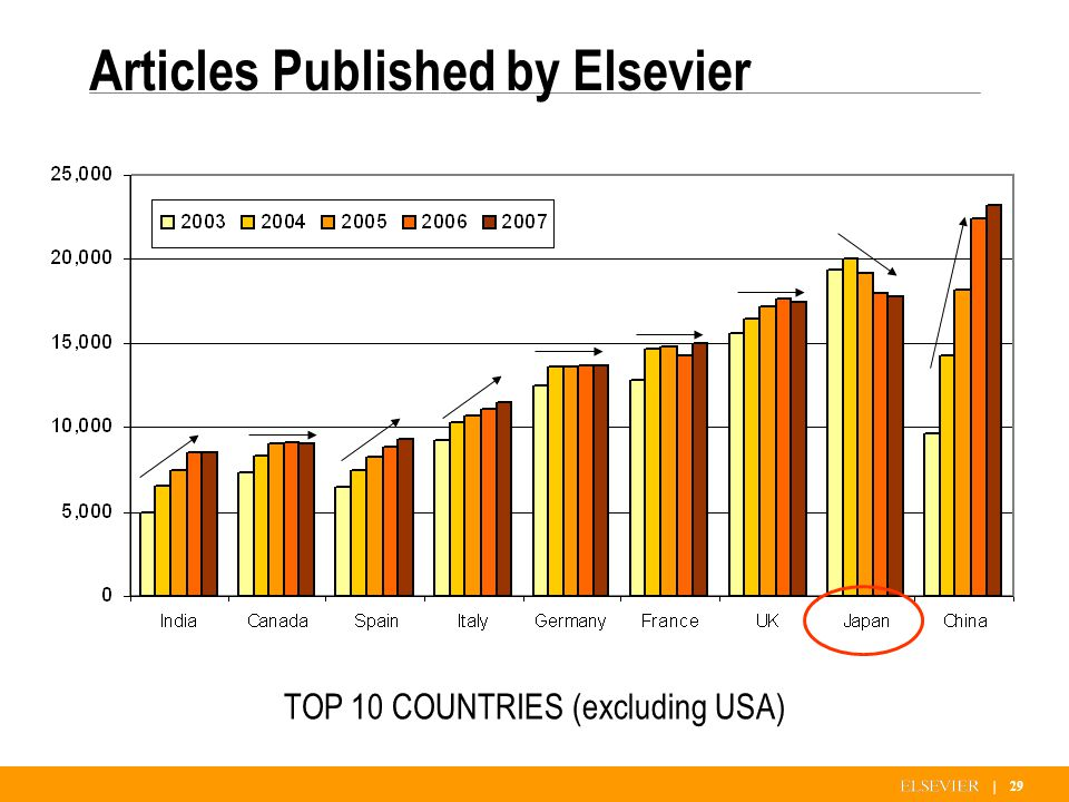 | 29 Articles Published by Elsevier TOP 10 COUNTRIES (excluding USA)