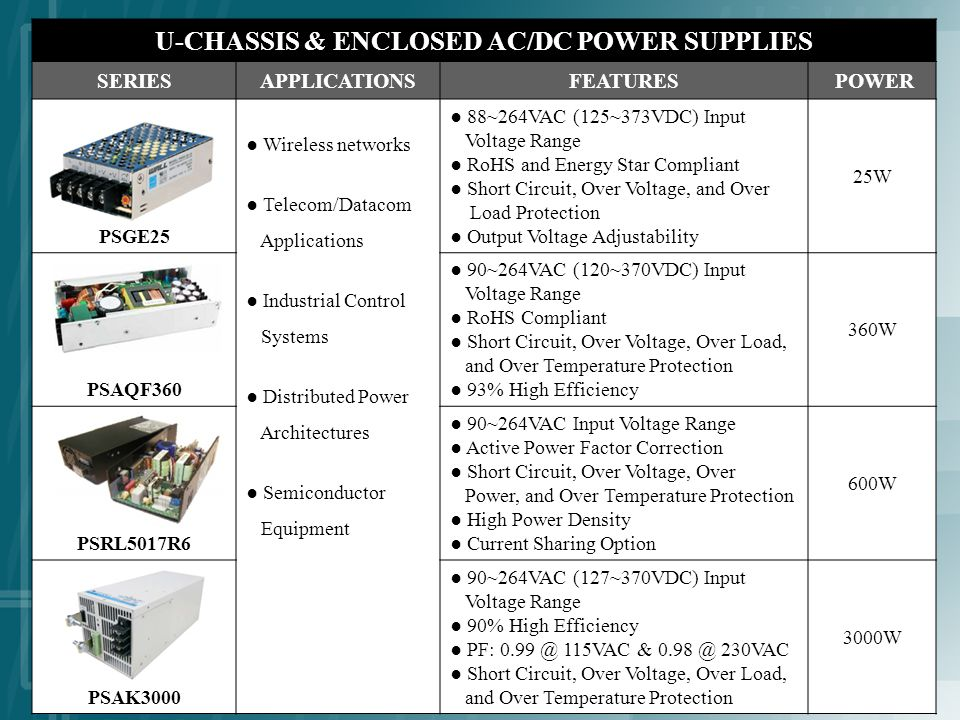 U-CHASSIS & ENCLOSED AC/DC POWER SUPPLIES SERIESAPPLICATIONSFEATURES POWER PSGE25 Wireless networks Telecom/Datacom Applications Industrial Control Systems Distributed Power Architectures Semiconductor Equipment 88~264VAC (125~373VDC) Input Voltage Range RoHS and Energy Star Compliant Short Circuit, Over Voltage, and Over Load Protection Output Voltage Adjustability 25W PSAQF360 90~264VAC (120~370VDC) Input Voltage Range RoHS Compliant Short Circuit, Over Voltage, Over Load, and Over Temperature Protection 93% High Efficiency 360W PSRL5017R6 90~264VAC Input Voltage Range Active Power Factor Correction Short Circuit, Over Voltage, Over Power, and Over Temperature Protection High Power Density Current Sharing Option 600W PSAK3000 90~264VAC (127~370VDC) Input Voltage Range 90% High Efficiency PF: 0.99 @ 115VAC & 0.98 @ 230VAC Short Circuit, Over Voltage, Over Load, and Over Temperature Protection 3000W