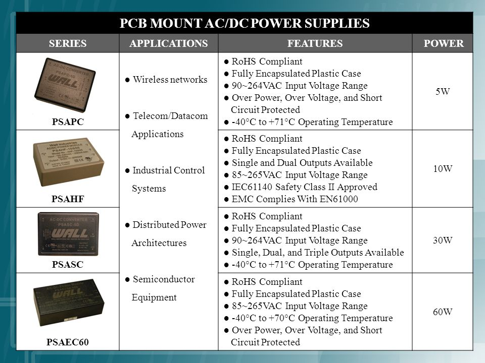 PCB MOUNT AC/DC POWER SUPPLIES SERIESAPPLICATIONSFEATURES POWER PSAPC Wireless networks Telecom/Datacom Applications Industrial Control Systems Distributed Power Architectures Semiconductor Equipment RoHS Compliant Fully Encapsulated Plastic Case 90~264VAC Input Voltage Range Over Power, Over Voltage, and Short Circuit Protected -40°C to +71°C Operating Temperature 5W PSAHF RoHS Compliant Fully Encapsulated Plastic Case Single and Dual Outputs Available 85~265VAC Input Voltage Range IEC61140 Safety Class II Approved EMC Complies With EN61000 10W PSASC RoHS Compliant Fully Encapsulated Plastic Case 90~264VAC Input Voltage Range Single, Dual, and Triple Outputs Available -40°C to +71°C Operating Temperature 30W PSAEC60 RoHS Compliant Fully Encapsulated Plastic Case 85~265VAC Input Voltage Range -40°C to +70°C Operating Temperature Over Power, Over Voltage, and Short Circuit Protected 60W