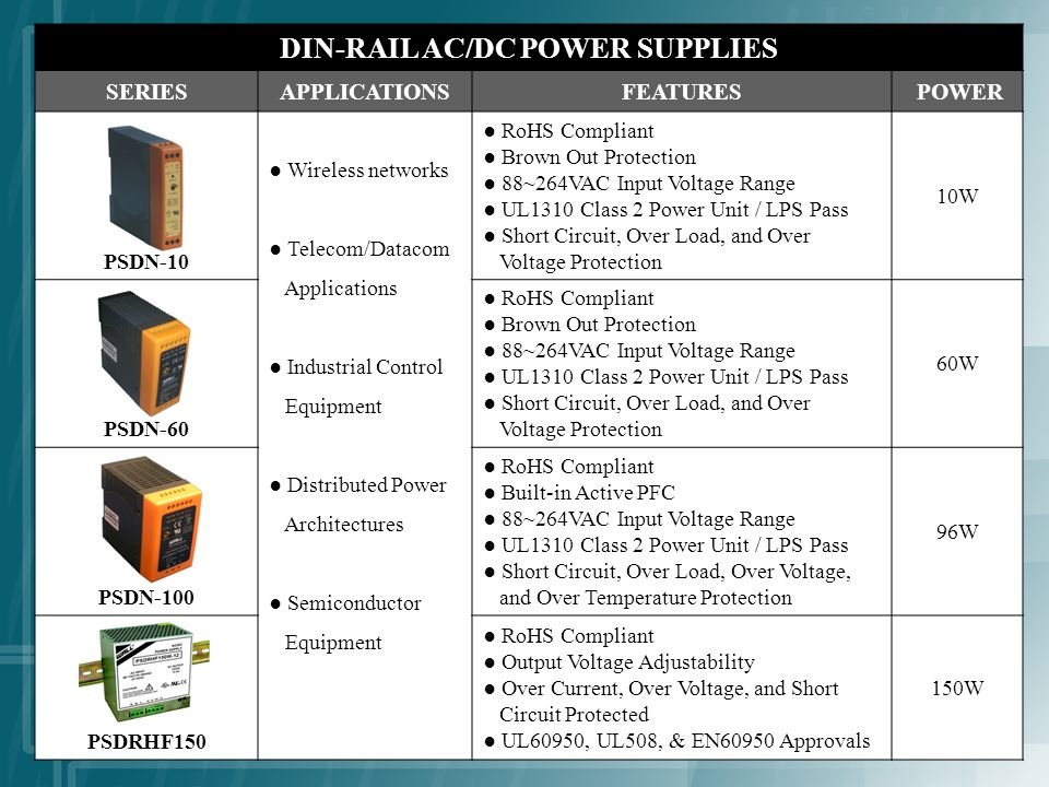 DIN-RAIL AC/DC POWER SUPPLIES SERIESAPPLICATIONSFEATURES POWER PSDN-10 Wireless networks Telecom/Datacom Applications Industrial Control Equipment Distributed Power Architectures Semiconductor Equipment RoHS Compliant Brown Out Protection 88~264VAC Input Voltage Range UL1310 Class 2 Power Unit / LPS Pass Short Circuit, Over Load, and Over Voltage Protection 10W PSDN-60 RoHS Compliant Brown Out Protection 88~264VAC Input Voltage Range UL1310 Class 2 Power Unit / LPS Pass Short Circuit, Over Load, and Over Voltage Protection 60W PSDN-100 RoHS Compliant Built-in Active PFC 88~264VAC Input Voltage Range UL1310 Class 2 Power Unit / LPS Pass Short Circuit, Over Load, Over Voltage, and Over Temperature Protection 96W PSDRHF150 RoHS Compliant Output Voltage Adjustability Over Current, Over Voltage, and Short Circuit Protected UL60950, UL508, & EN60950 Approvals 150W