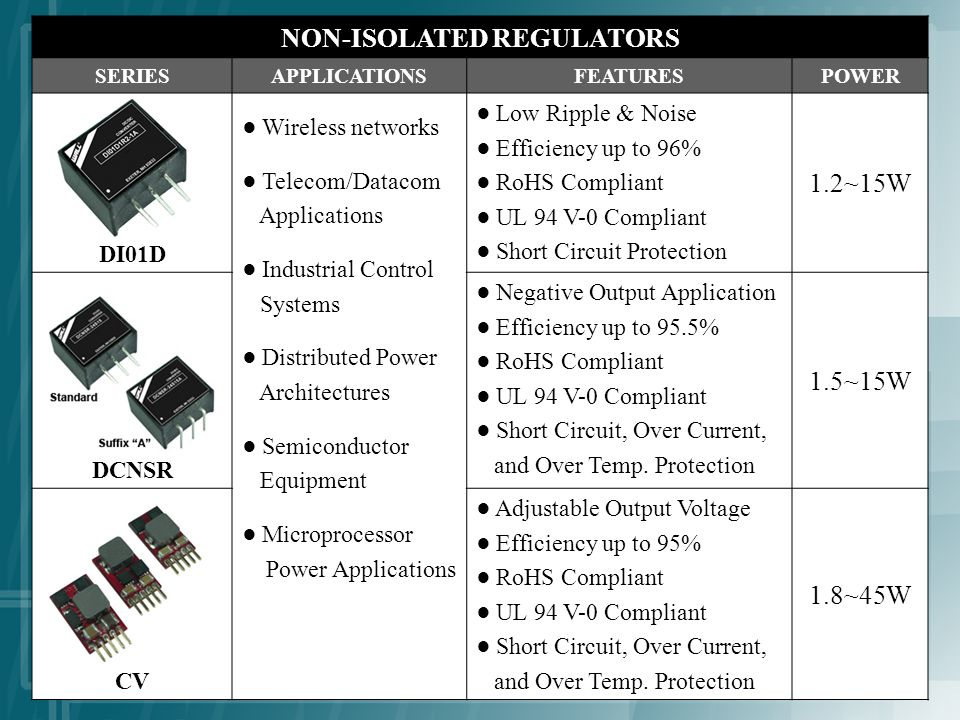 NON-ISOLATED REGULATORS SERIESAPPLICATIONSFEATURESPOWER DI01D Wireless networks Telecom/Datacom Applications Industrial Control Systems Distributed Power Architectures Semiconductor Equipment Microprocessor Power Applications Low Ripple & Noise Efficiency up to 96% RoHS Compliant UL 94 V-0 Compliant Short Circuit Protection 1.2~15W DCNSR Negative Output Application Efficiency up to 95.5% RoHS Compliant UL 94 V-0 Compliant Short Circuit, Over Current, and Over Temp.