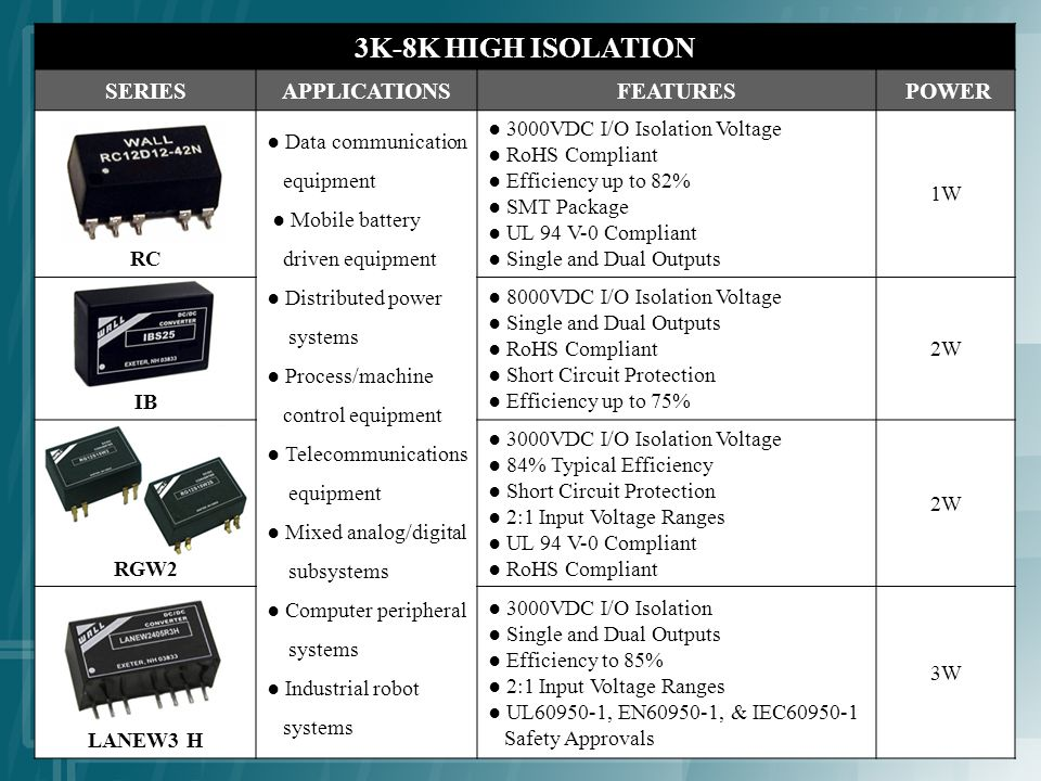 3K-8K HIGH ISOLATION SERIESAPPLICATIONSFEATURES POWER RC Data communication equipment Mobile battery driven equipment Distributed power systems Process/machine control equipment Telecommunications equipment Mixed analog/digital subsystems Computer peripheral systems Industrial robot systems 3000VDC I/O Isolation Voltage RoHS Compliant Efficiency up to 82% SMT Package UL 94 V-0 Compliant Single and Dual Outputs 1W IB 8000VDC I/O Isolation Voltage Single and Dual Outputs RoHS Compliant Short Circuit Protection Efficiency up to 75% 2W RGW2 3000VDC I/O Isolation Voltage 84% Typical Efficiency Short Circuit Protection 2:1 Input Voltage Ranges UL 94 V-0 Compliant RoHS Compliant 2W LANEW3 H 3000VDC I/O Isolation Single and Dual Outputs Efficiency to 85% 2:1 Input Voltage Ranges UL60950-1, EN60950-1, & IEC60950-1 Safety Approvals 3W
