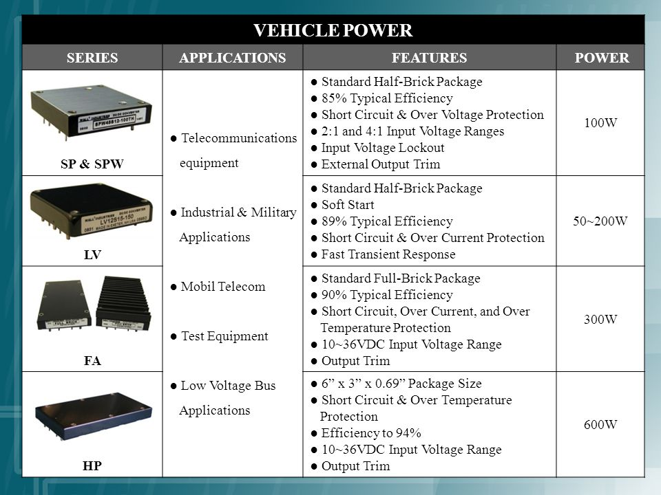 VEHICLE POWER SERIESAPPLICATIONSFEATURES POWER SP & SPW Telecommunications equipment Industrial & Military Applications Mobil Telecom Test Equipment Low Voltage Bus Applications Standard Half-Brick Package 85% Typical Efficiency Short Circuit & Over Voltage Protection 2:1 and 4:1 Input Voltage Ranges Input Voltage Lockout External Output Trim 100W LV Standard Half-Brick Package Soft Start 89% Typical Efficiency Short Circuit & Over Current Protection Fast Transient Response 50~200W FA Standard Full-Brick Package 90% Typical Efficiency Short Circuit, Over Current, and Over Temperature Protection 10~36VDC Input Voltage Range Output Trim 300W HP 6 x 3 x 0.69 Package Size Short Circuit & Over Temperature Protection Efficiency to 94% 10~36VDC Input Voltage Range Output Trim 600W
