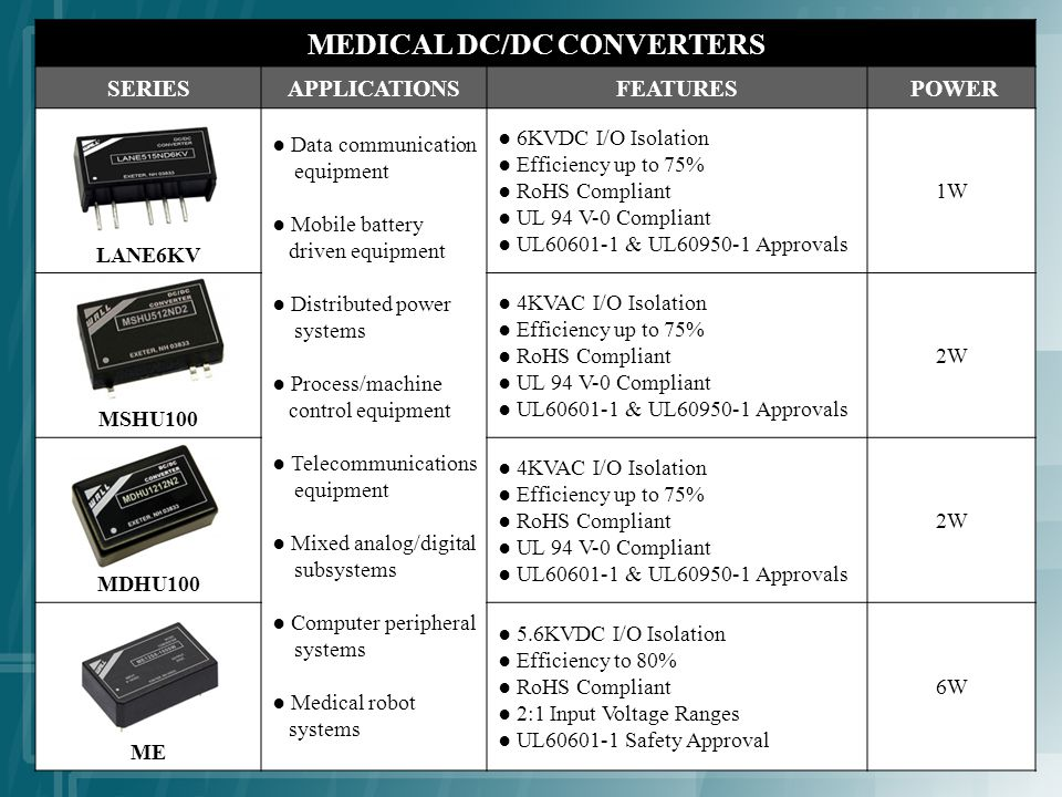 MEDICAL DC/DC CONVERTERS SERIESAPPLICATIONSFEATURES POWER LANE6KV Data communication equipment Mobile battery driven equipment Distributed power systems Process/machine control equipment Telecommunications equipment Mixed analog/digital subsystems Computer peripheral systems Medical robot systems 6KVDC I/O Isolation Efficiency up to 75% RoHS Compliant UL 94 V-0 Compliant UL60601-1 & UL60950-1 Approvals 1W MSHU100 4KVAC I/O Isolation Efficiency up to 75% RoHS Compliant UL 94 V-0 Compliant UL60601-1 & UL60950-1 Approvals 2W MDHU100 4KVAC I/O Isolation Efficiency up to 75% RoHS Compliant UL 94 V-0 Compliant UL60601-1 & UL60950-1 Approvals 2W ME 5.6KVDC I/O Isolation Efficiency to 80% RoHS Compliant 2:1 Input Voltage Ranges UL60601-1 Safety Approval 6W
