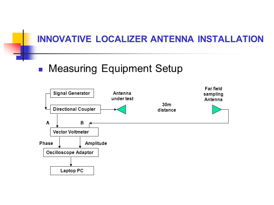INNOVATIVE LOCALIZER ANTENNA INSTALLATION Measuring Equipment Setup Signal Generator Directional Coupler Vector Voltmeter Oscilloscope Adaptor Laptop