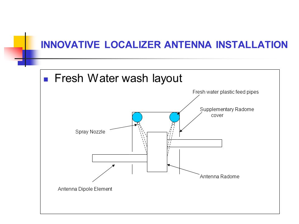 INNOVATIVE LOCALIZER ANTENNA INSTALLATION Fresh Water wash layout Fresh water plastic feed pipes Supplementary Radome cover Antenna Radome Spray Nozzl