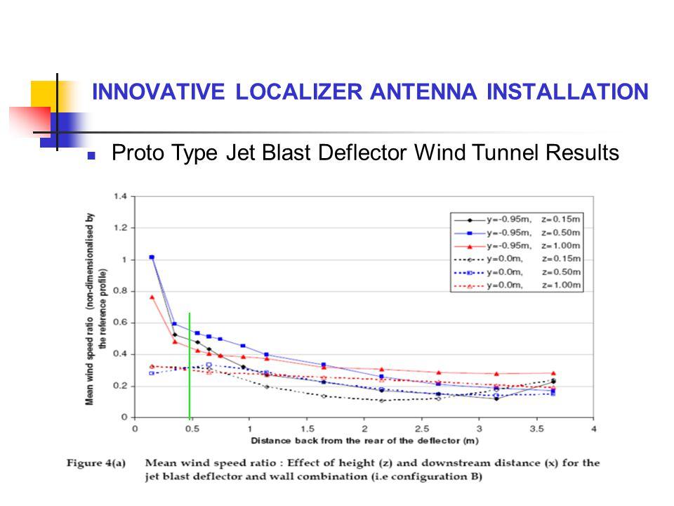 INNOVATIVE LOCALIZER ANTENNA INSTALLATION Proto Type Jet Blast Deflector Wind Tunnel Results