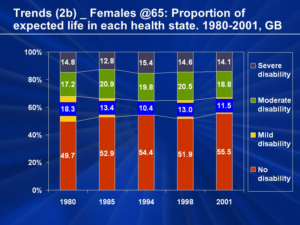Trends (2b) _ Females @65: Proportion of expected life in each health state. 1980-2001, GB