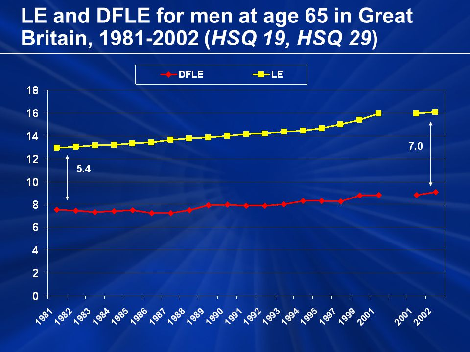 LE and DFLE for men at age 65 in Great Britain, 1981-2002 (HSQ 19, HSQ 29)
