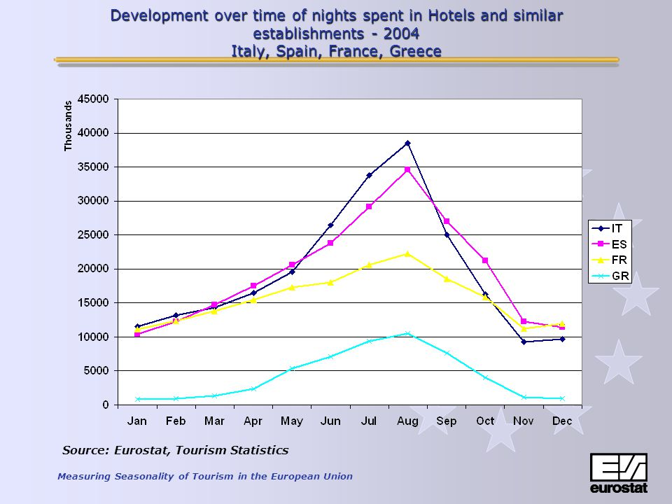 Measuring Seasonality of Tourism in the European Union Development over time of nights spent in Hotels and similar establishments - 2004 Italy, Spain, France, Greece Source: Eurostat, Tourism Statistics