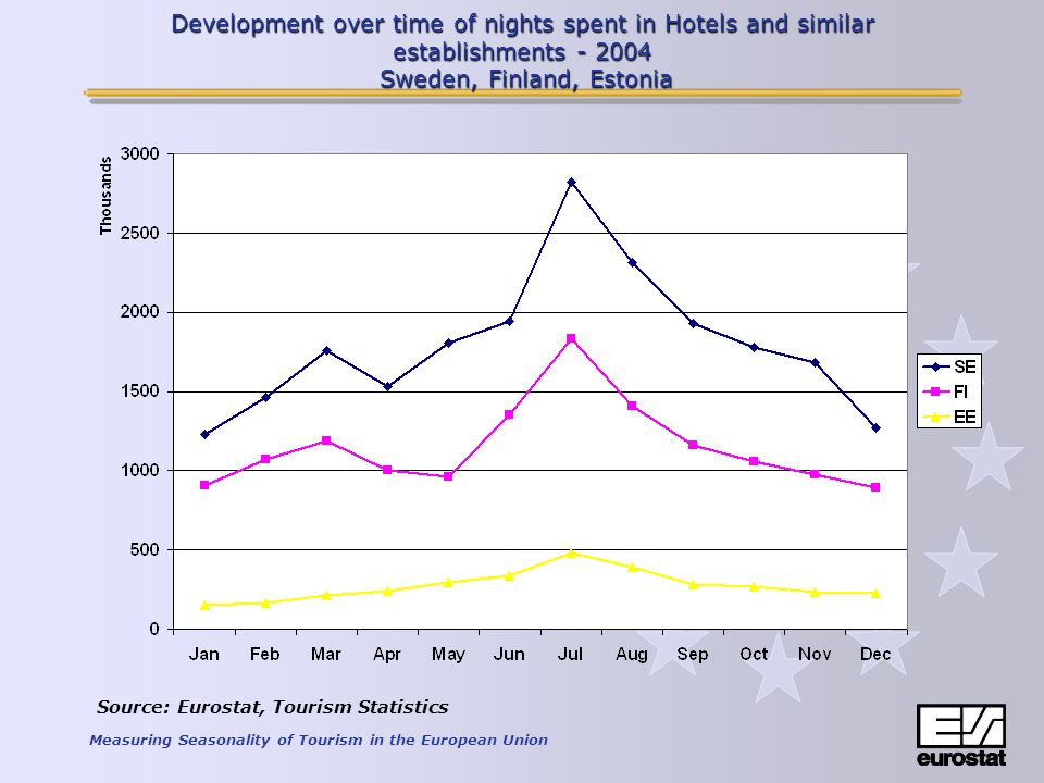 Measuring Seasonality of Tourism in the European Union Development over time of nights spent in Hotels and similar establishments - 2004 Sweden, Finland, Estonia Source: Eurostat, Tourism Statistics