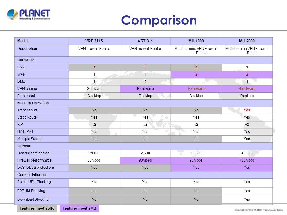 Comparison VRT v.s.