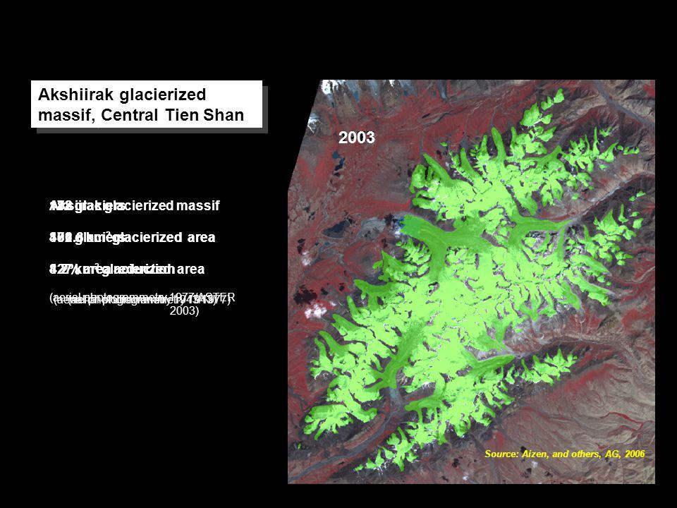 Aksiirak glacierized massif 182 glaciers 427 km 2 glacierized area (aerial photogrammetry 1943) 19431977 182 glaciers 406.8 km 2 glacierized area 4.2% area reduction (aerial photogrammetry 1943/1977) 2003 178 glaciers 371.6 km 2 glacierized area 8.7% area reduction (aerial photogrammetry 1977/ASTER 2003) Akshiirak glacierized massif, Central Tien Shan Source: Aizen, and others, AG, 2006