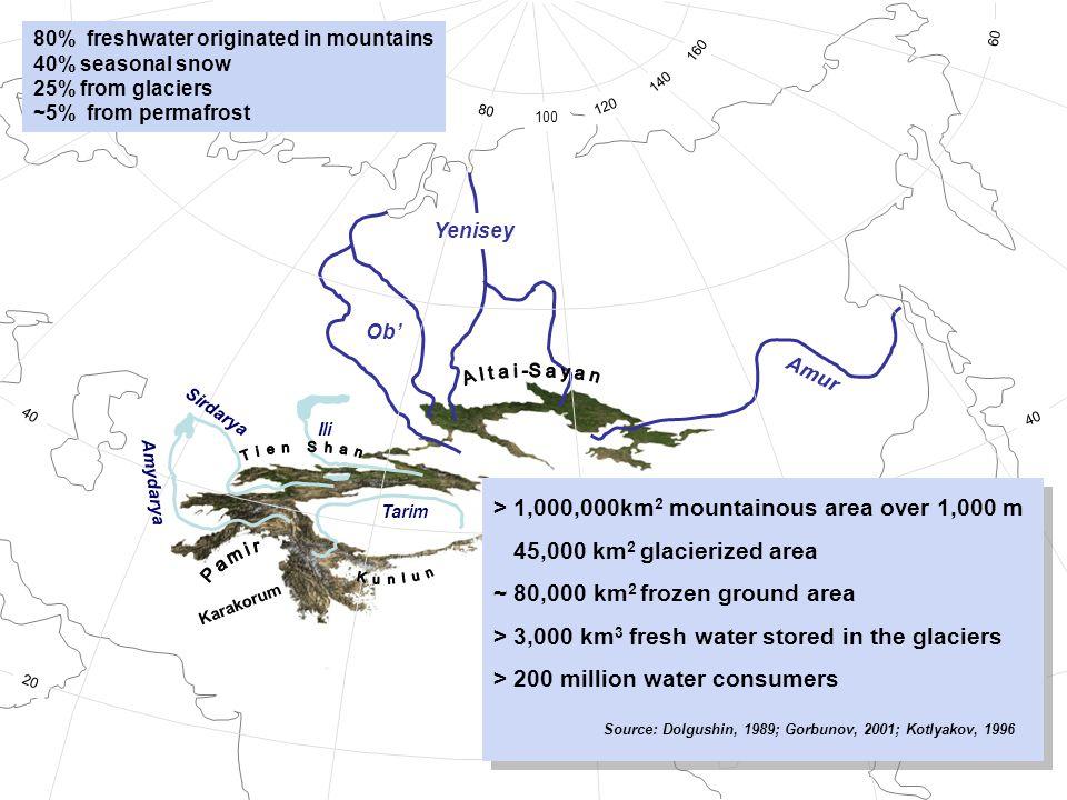 Amur Yenisey Ob 20 40 60 80 100 120 140 160 60 40 20 Sirdarya Amydarya Tarim Ili > 1,000,000km 2 mountainous area over 1,000 m 45,000 km 2 glacierized area ~ 80,000 km 2 frozen ground area > 3,000 km 3 fresh water stored in the glaciers > 200 million water consumers Source: Dolgushin, 1989; Gorbunov, 2001; Kotlyakov, 1996 > 1,000,000km 2 mountainous area over 1,000 m 45,000 km 2 glacierized area ~ 80,000 km 2 frozen ground area > 3,000 km 3 fresh water stored in the glaciers > 200 million water consumers Source: Dolgushin, 1989; Gorbunov, 2001; Kotlyakov, 1996 Karakorum 80% freshwater originated in mountains 40% seasonal snow 25% from glaciers ~5% from permafrost
