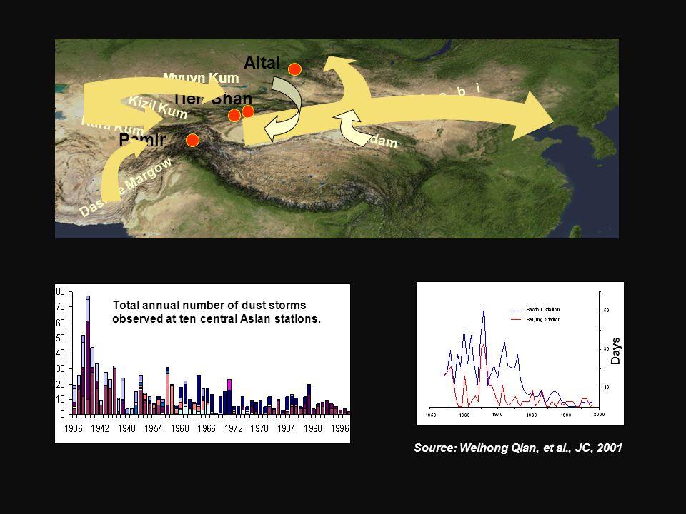 Altai Tien Shan Pamir Takla Makan G o b i Kara Kum Kizil Kum Myuyn Kum Dasht-e Margow Qaidam Total annual number of dust storms observed at ten centra