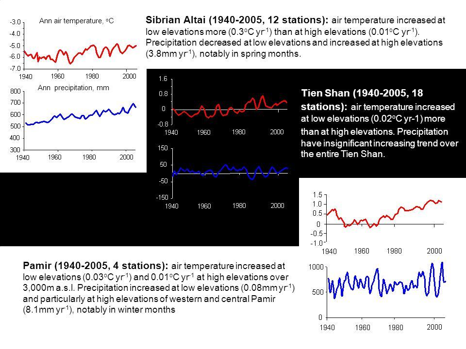 Ann air temperature, o C Ann precipitation, mm Sibrian Altai (1940-2005, 12 stations): air temperature increased at low elevations more (0.3 o C yr -1 ) than at high elevations (0.01 o C yr -1 ).