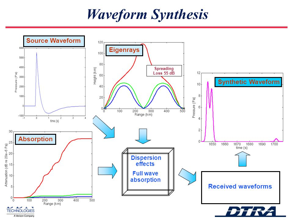 Spreading Loss 55 dB Eigenrays Absorption Synthetic Waveform Waveform Synthesis Dispersion effects Full wave absorption Received waveforms Source Waveform