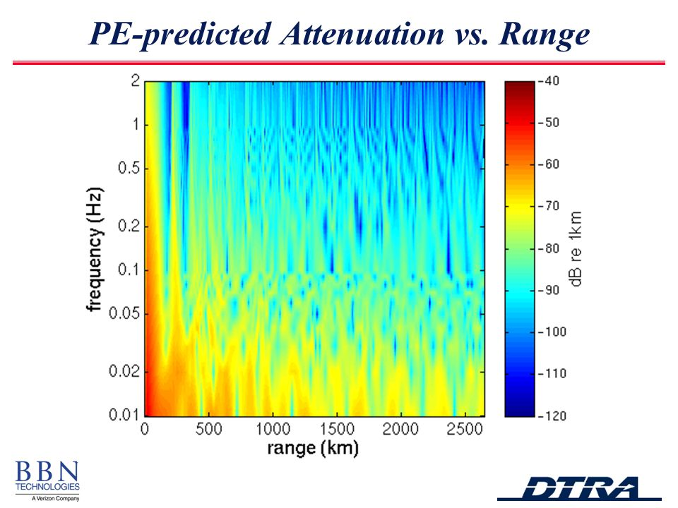 PE-predicted Attenuation vs. Range