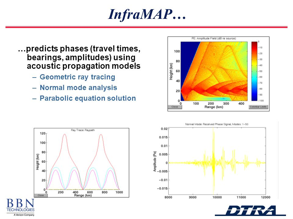 …predicts phases (travel times, bearings, amplitudes) using acoustic propagation models –Geometric ray tracing –Normal mode analysis –Parabolic equation solution InfraMAP…