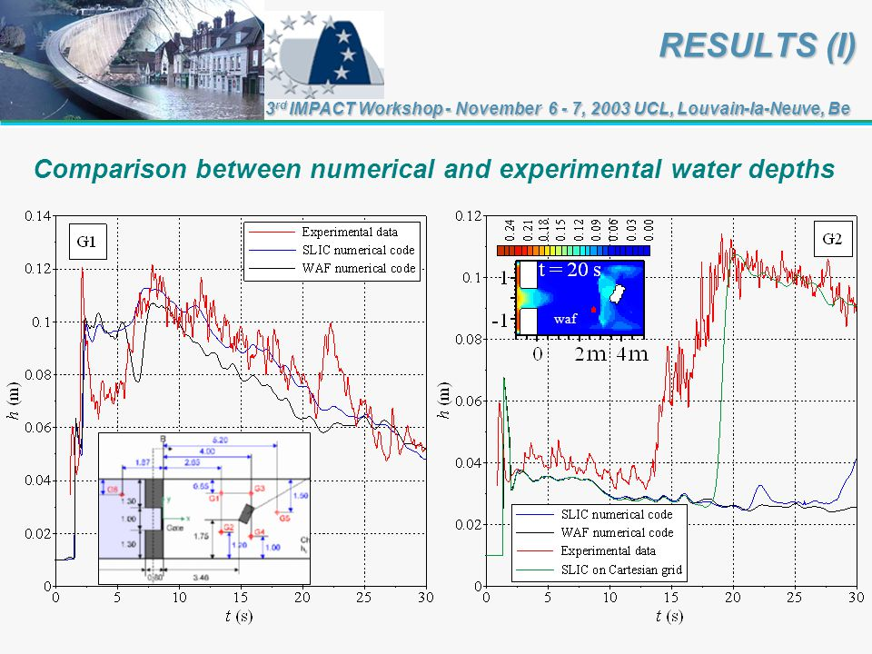 RESULTS (I) 3 rd IMPACT Workshop - November 6 - 7, 2003 UCL, Louvain-la-Neuve, Be Comparison between numerical and experimental water depths waf