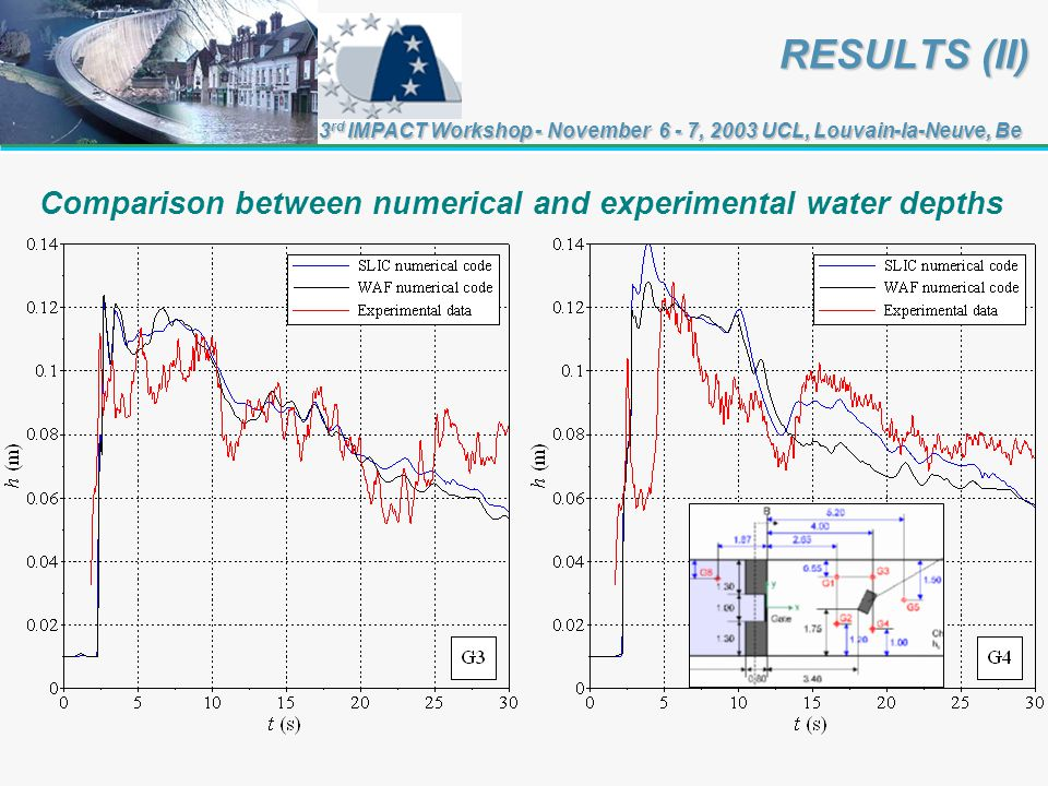 RESULTS (II) RESULTS (II) 3 rd IMPACT Workshop - November 6 - 7, 2003 UCL, Louvain-la-Neuve, Be Comparison between numerical and experimental water depths