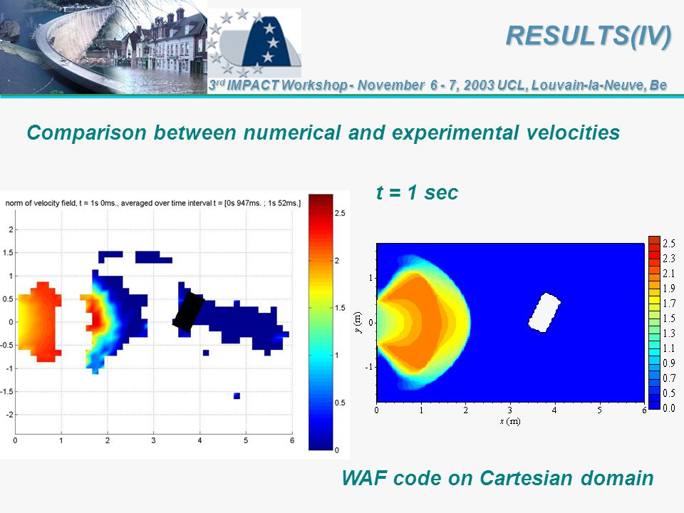 RESULTS(IV) RESULTS(IV) 3 rd IMPACT Workshop - November 6 - 7, 2003 UCL, Louvain-la-Neuve, Be Comparison between numerical and experimental velocities t = 1 sec WAF code on Cartesian domain