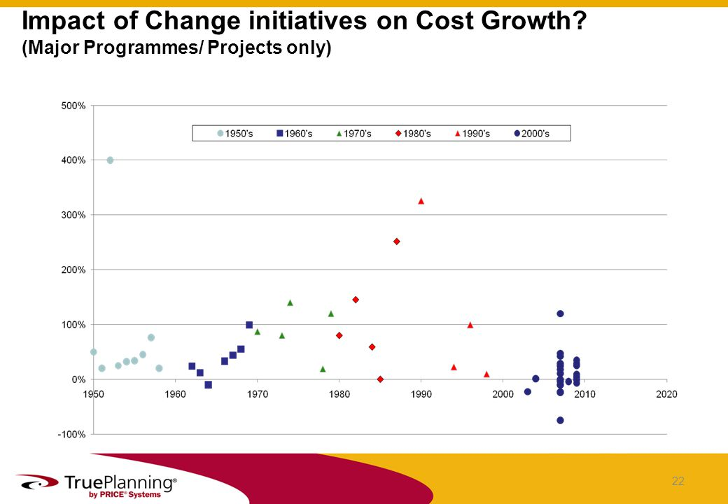 Impact of Change initiatives on Cost Growth (Major Programmes/ Projects only) 22