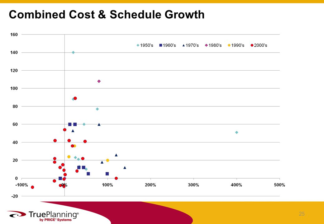 Combined Cost & Schedule Growth 25