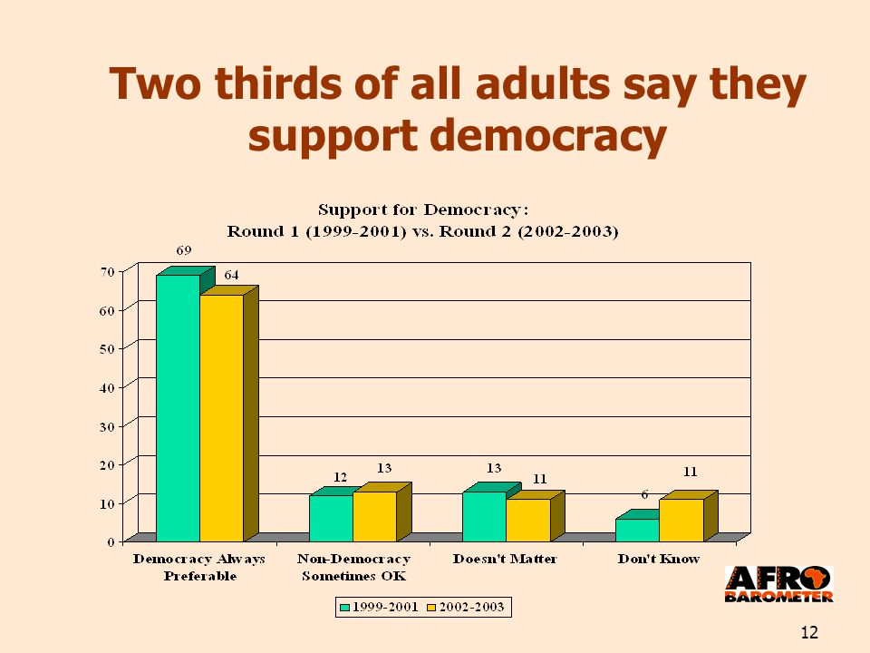 12 Two thirds of all adults say they support democracy