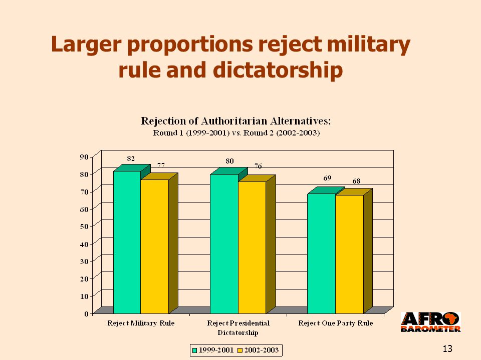 13 Larger proportions reject military rule and dictatorship