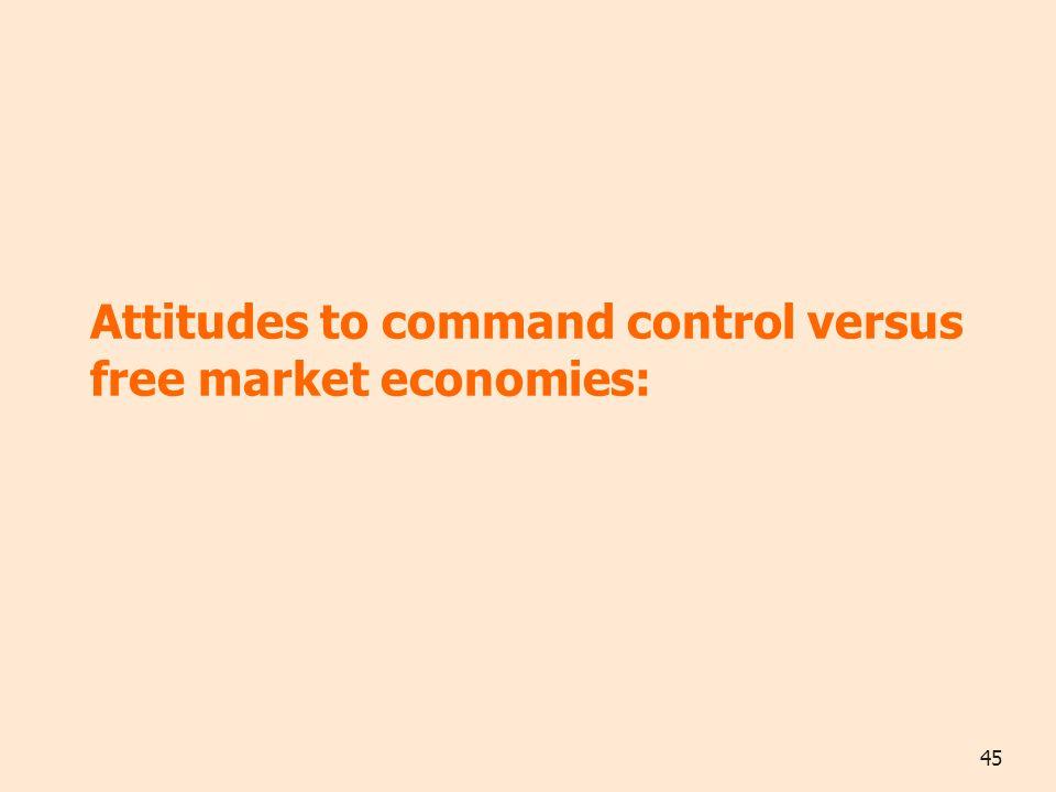 45 Attitudes to command control versus free market economies: