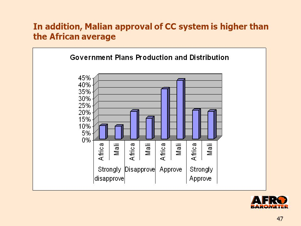 47 In addition, Malian approval of CC system is higher than the African average