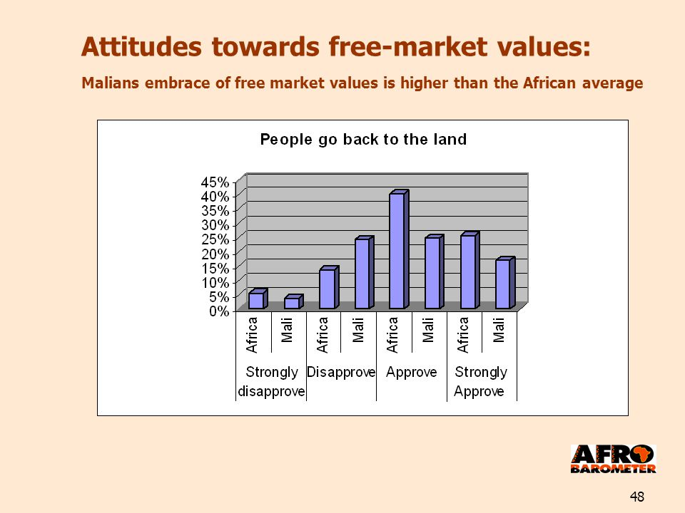 48 Attitudes towards free-market values: Malians embrace of free market values is higher than the African average