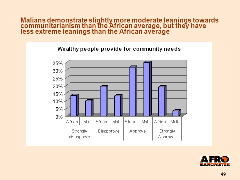 49 Malians demonstrate slightly more moderate leanings towards communitarianism than the African average, but they have less extreme leanings than the