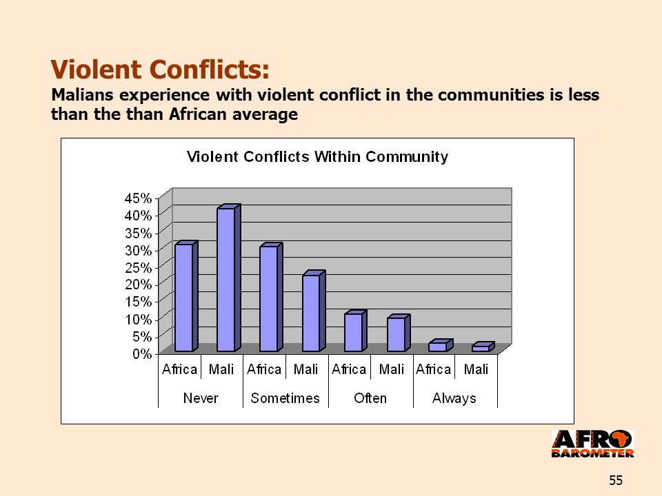 55 Violent Conflicts: Malians experience with violent conflict in the communities is less than the than African average