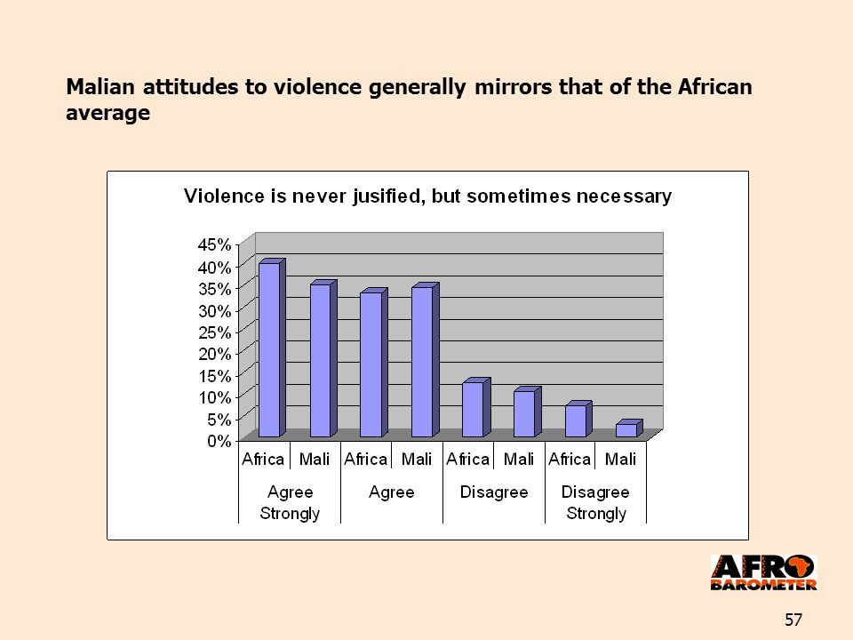 57 Malian attitudes to violence generally mirrors that of the African average