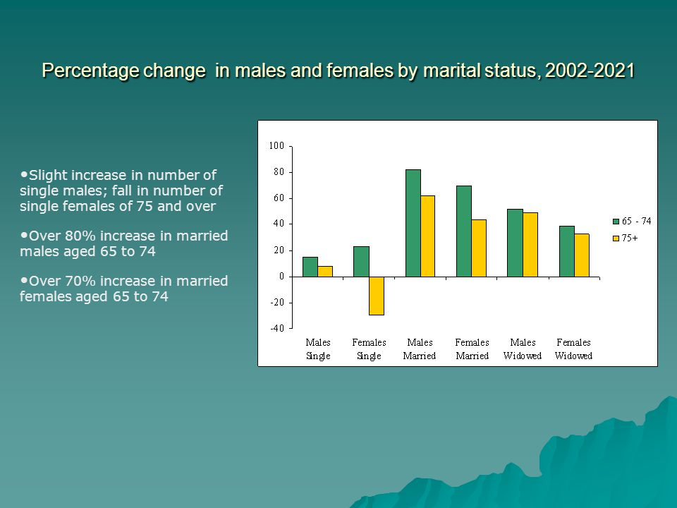 Percentage change in males and females by marital status, 2002-2021 Slight increase in number of single males; fall in number of single females of 75 and over Over 80% increase in married males aged 65 to 74 Over 70% increase in married females aged 65 to 74