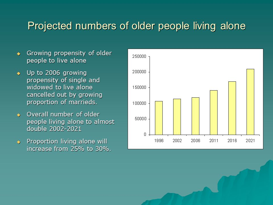 Projected numbers of older people living alone Growing propensity of older people to live alone Growing propensity of older people to live alone Up to 2006 growing propensity of single and widowed to live alone cancelled out by growing proportion of marrieds.