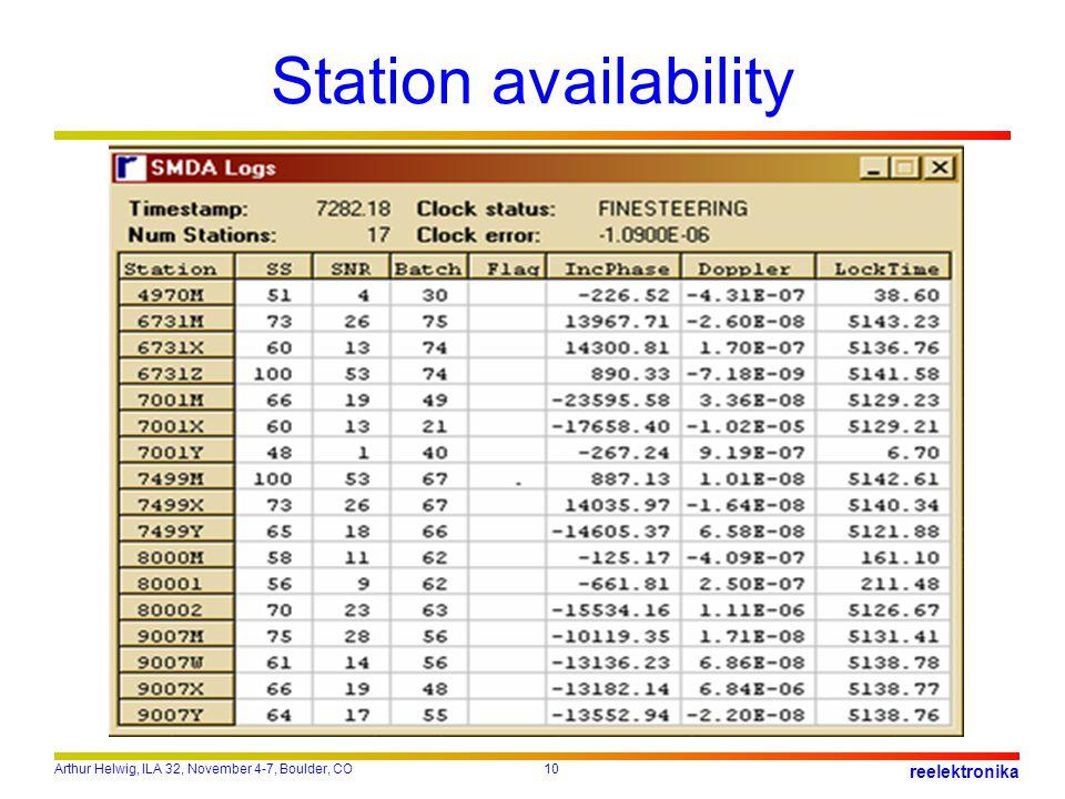 Arthur Helwig, ILA 32, November 4-7, Boulder, CO10 reelektronika Station availability