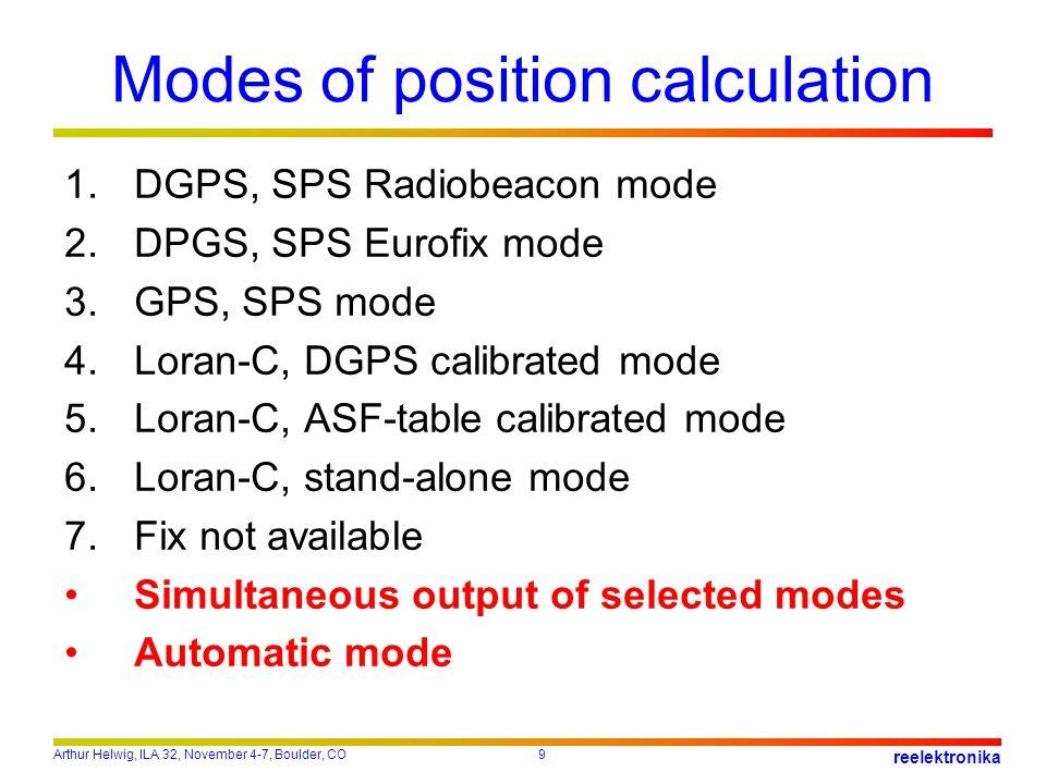 Arthur Helwig, ILA 32, November 4-7, Boulder, CO9 reelektronika Modes of position calculation 1.DGPS, SPS Radiobeacon mode 2.DPGS, SPS Eurofix mode 3.