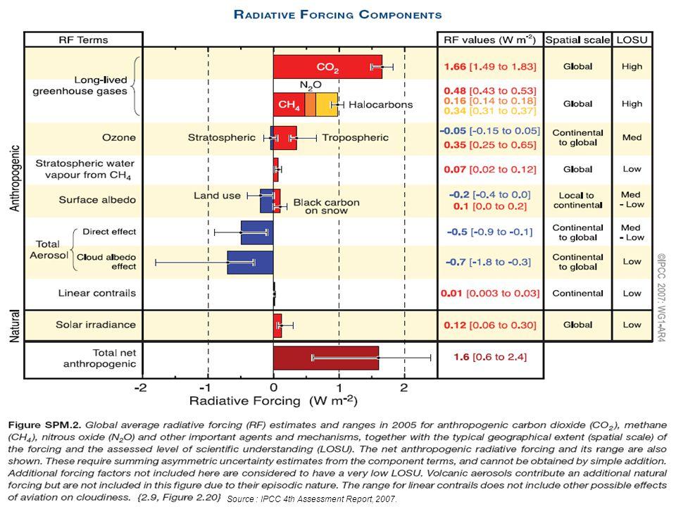 Source : IPCC 4th Assessment Report, 2007.
