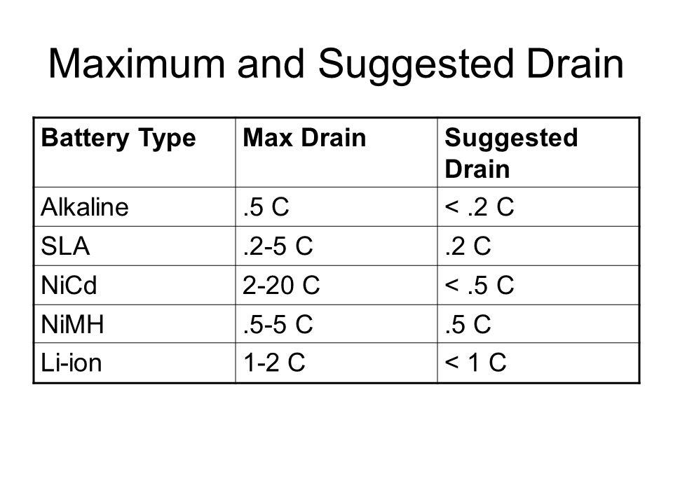Maximum and Suggested Drain Battery TypeMax DrainSuggested Drain Alkaline.5 C<.2 C SLA.2-5 C.2 C NiCd2-20 C<.5 C NiMH.5-5 C.5 C Li-ion1-2 C< 1 C