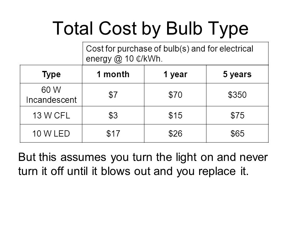 Total Cost by Bulb Type But this assumes you turn the light on and never turn it off until it blows out and you replace it.