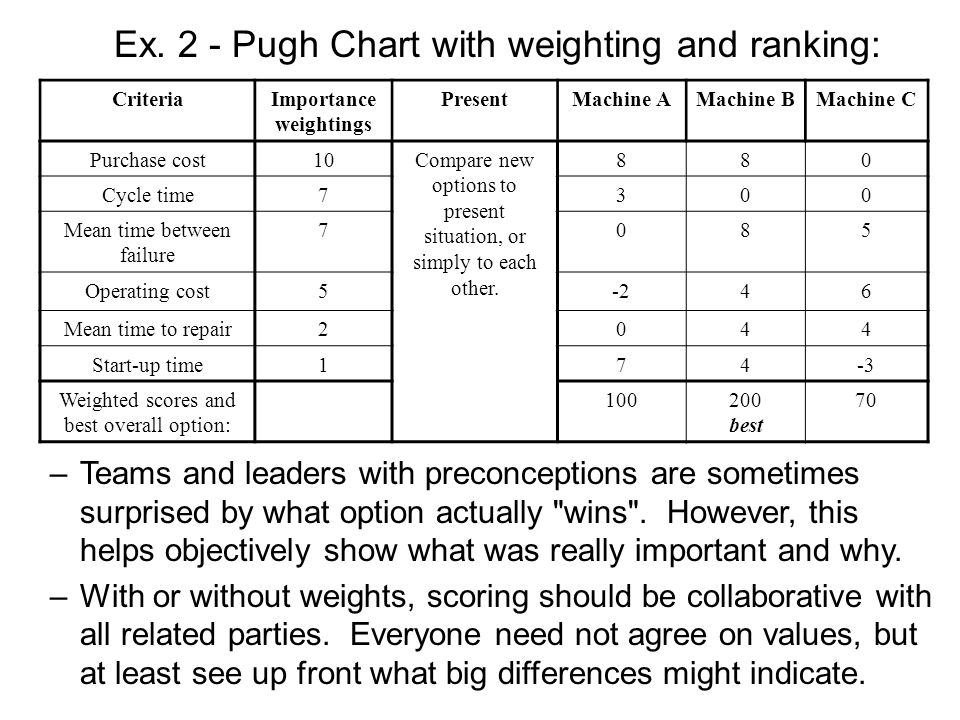 Ex. 2 - Pugh Chart with weighting and ranking: CriteriaImportance weightings PresentMachine AMachine BMachine C Purchase cost10Compare new options to