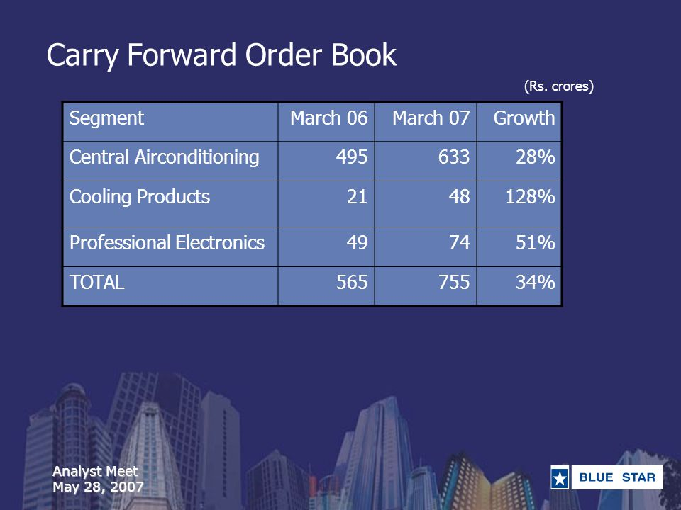 Analyst Meet May 28, 2007 Carry Forward Order Book SegmentMarch 06March 07Growth Central Airconditioning49563328% Cooling Products2148128% Professional Electronics497451% TOTAL56575534% (Rs.