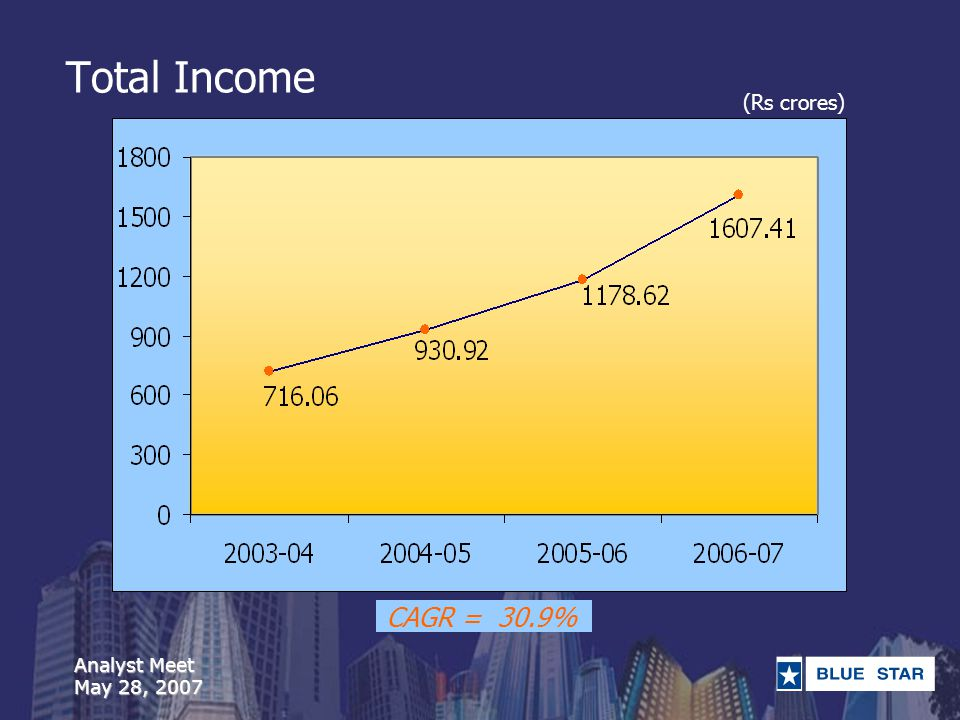 Analyst Meet May 28, 2007 Total Income CAGR = 30.9% (Rs crores)