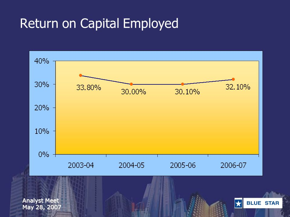 Analyst Meet May 28, 2007 Return on Capital Employed