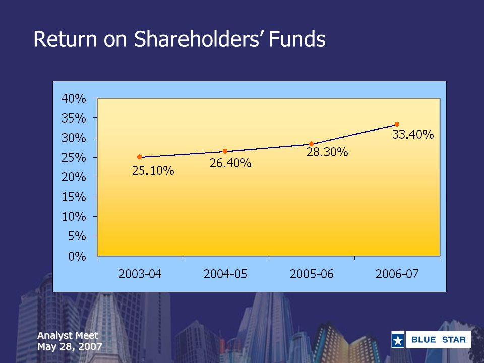 Analyst Meet May 28, 2007 Return on Shareholders Funds