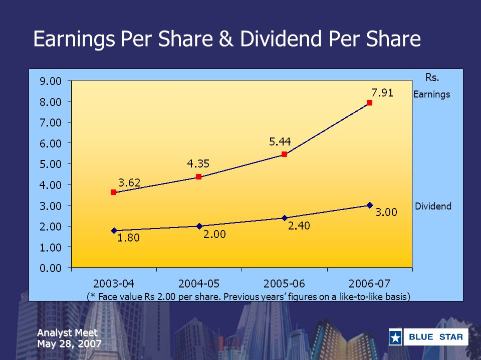 Analyst Meet May 28, 2007 Earnings Per Share & Dividend Per Share (* Face value Rs 2.00 per share.