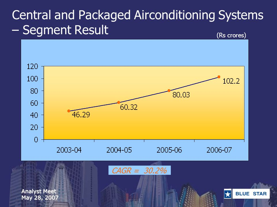 Analyst Meet May 28, 2007 Central and Packaged Airconditioning Systems – Segment Result (Rs crores) CAGR = 30.2%